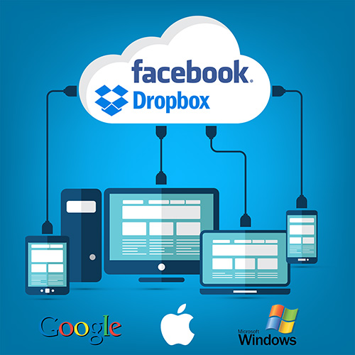OWAC secondary image. A large white cloud sits above iconic representations of, from left to right, a tablet, a desktop PC, a laptop PC, and a Smartphone. Within the cloud are the Facebook and Dropbox Logos. Plugs from each device show them connecting to the cloud above them, and in turn, to each other. Just below this stretch of hardware devices sits the Google, Apple, and Microsoft Windows Logos, from left, to right. Welcome to OWAC! Operating With A Cloud! OWAC: Where The Sky's The Limit!
